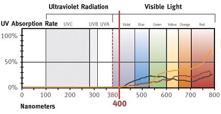Advanced UV 400